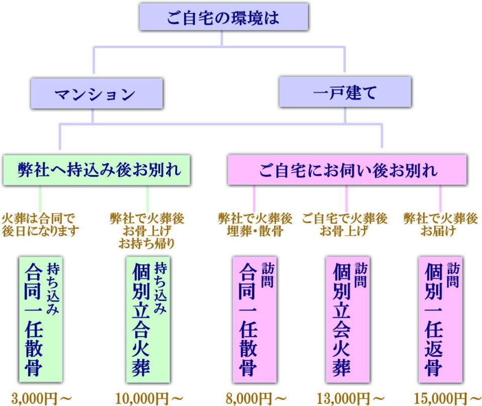 那珂川市火葬の流れ